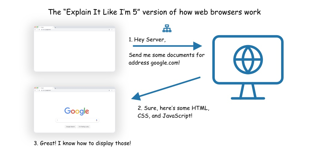 Simple diagram showing browser asking for documents, receiving them, and rendering them
