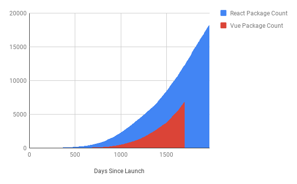 React & Vue depenencies, Days Since Launch